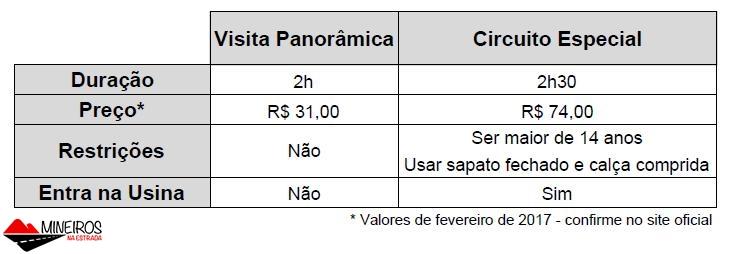 Comparação entre Circuito Especial e Visita Panorâmica à usina hidrelétrica de Itaipu Binacional.