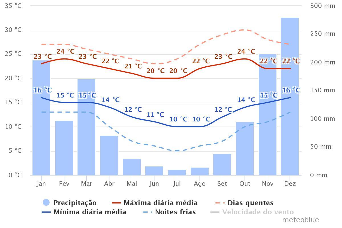 media de temperaturas e chuvas lavras novas